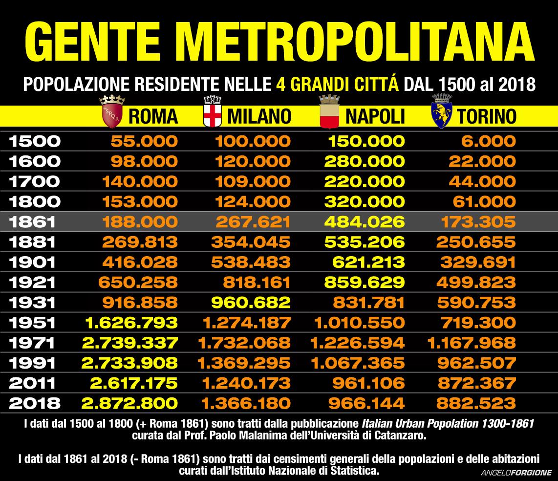 popolazioni italiane
