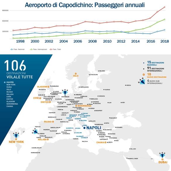Destinazioni-Aeroporto-Napoli-Estate2019