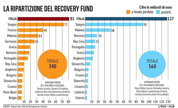 recovery_fund_stanziamenti